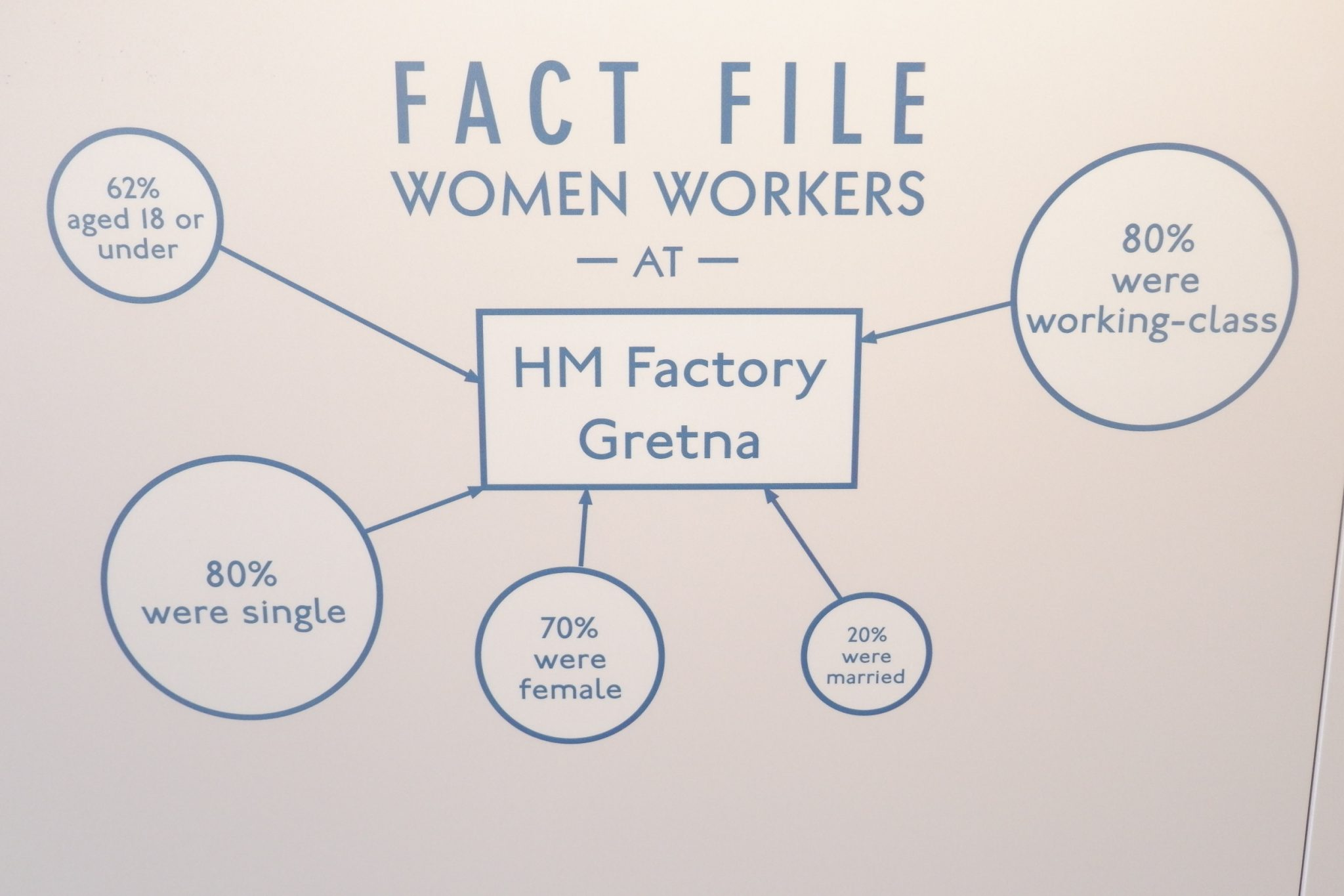 women who worked at hm factory gretna
